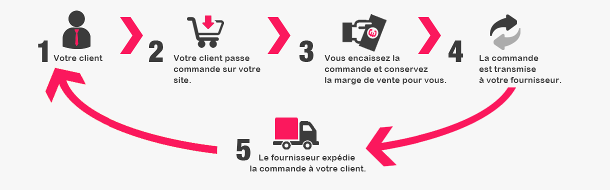 Comment fonctionne la boutique en dropshipping